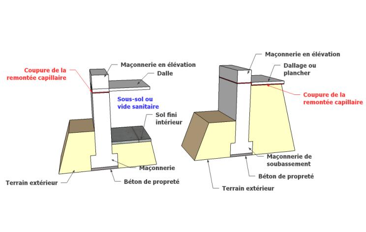 humidit des fondations le guide de la ma onnerie. Black Bedroom Furniture Sets. Home Design Ideas